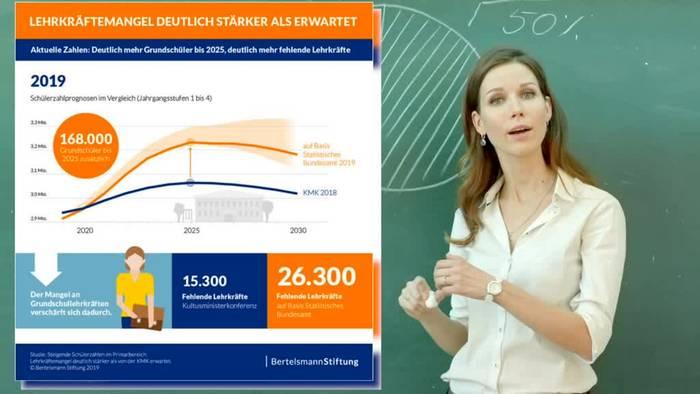News video: Lehrermangel: Studie präsentiert drastische Zahlen