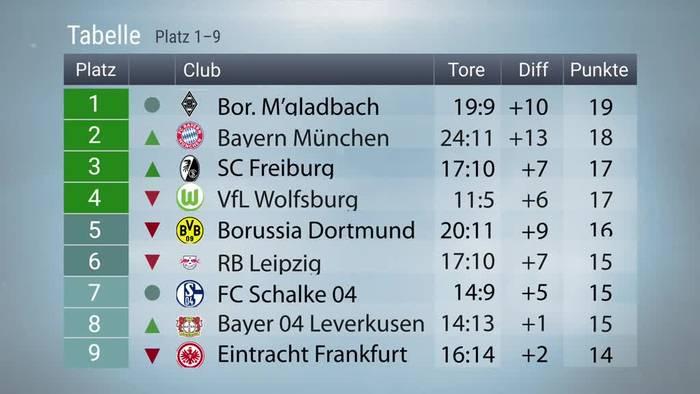 News video: Fußball pur: Gladbach wieder Tabellenerster