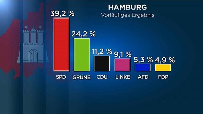 Video: Hamburgwahl: AfD drin, FDP endgültig draußen