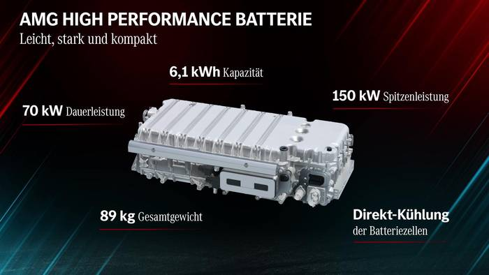 News video: Mercedes-AMG defines the future of Driving Performance AMG High Performance Batterie