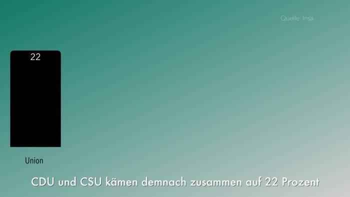 News video: Insa-Umfrage: Union legt zu - SPD verliert leicht